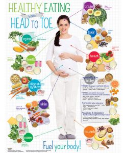 Healthy Eating From Head to Toe For Expecting Moms Poster